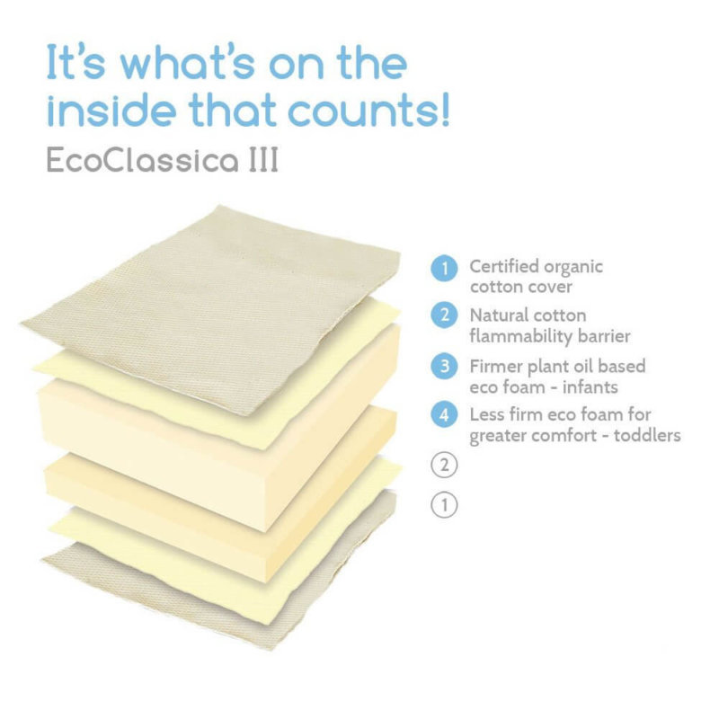 Colgate Eco Classica III crib mattress interior breakdown