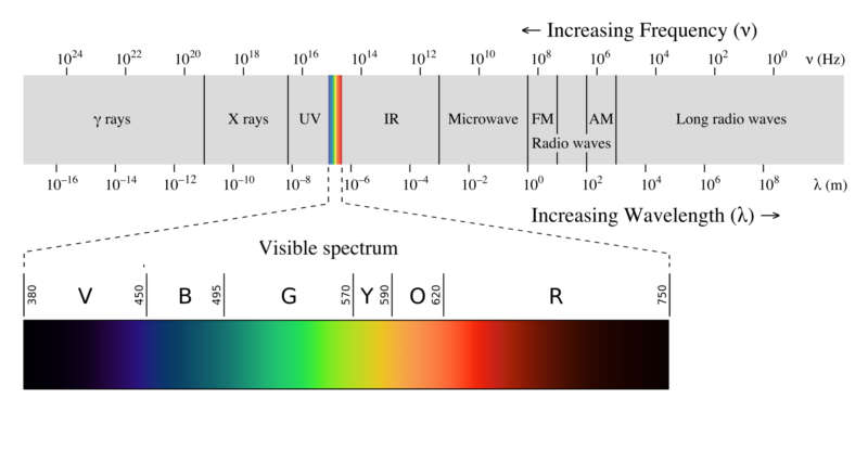 understanding the visible light spectrum for better sleep and productivity