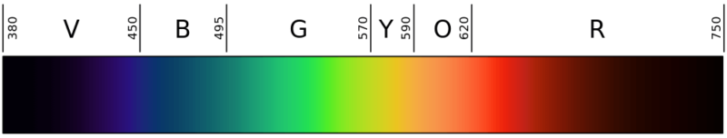 a closer look at the visible light spectrum