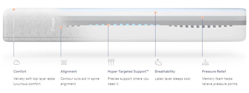 Caspwer Wave mattress layers